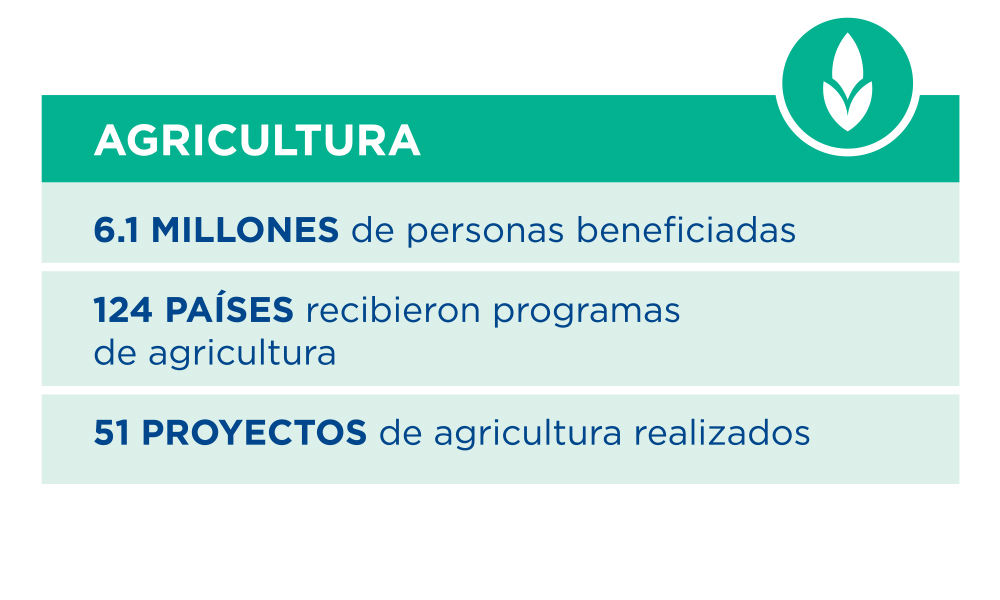 Agricultura-CRS